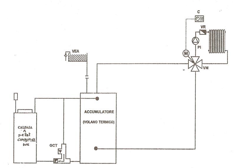 800 X 572 Jpeg 24kb Caldaie Riscaldamento A Condensazione Pellet  2017-2018 ...